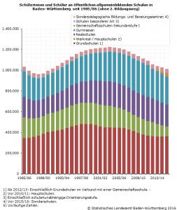 Schülerinnen und Schüler an öffentlichen allgemeinbildenden Schulen in Baden-Württemberg seit 1985/86 (ohne 2. Bildungsweg)